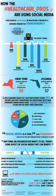 How healthcare professionals use social media [infographic] #SXSH #hcsm #hcmktg