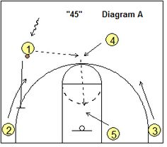 4-Out Quick Hitter Play- 4-Out, 1-In Motion Offense - Coach's Clipboard Basketball Coaching