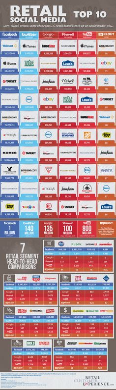 #Facebook, Twitter, Pinterest, Klout – The Retail #SocialMedia Top10 [#INFOGRAPHIC]
