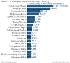 Where foreign students are coming from - The Washington Post
