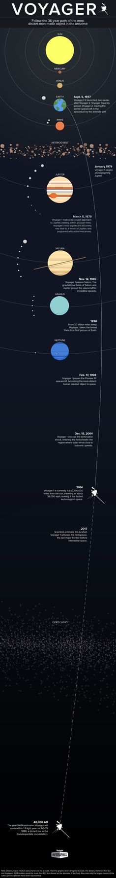 Voyager-1 -> What a Voyage and still going, just don't make them like they use too  :)