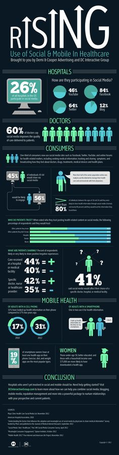 Rising use of #social & #mobile in healthcare