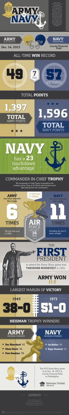 The 114th Army-Navy football game is coming up soon! What are your favorite traditions surrounding the Army-Navy rivalry?
