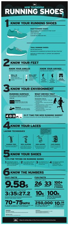 INFOGRAPHIC: How to Choose the Best Running Shoes
