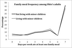 Even Without Kids, Couples Eat Frequent Family Meals - http://scienceblog.com/74445/even-without-kids-couples-eat-frequent-family-meals/