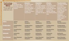 Teachers' Technology Integration Matrix ~ Educational Technology and Mobile Learning