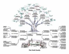 Genealogy Trees will illustrate your ancestry