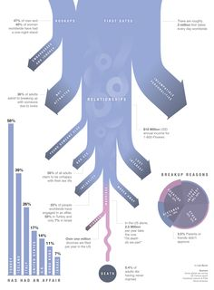 Infographic: Dating and Relationships by the Numbers — Shutterbug Seshat