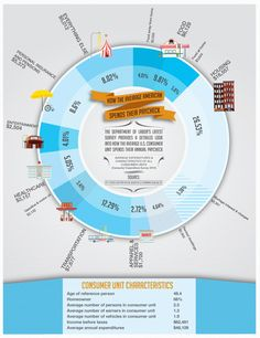 Interesting infographic on how we spend our money