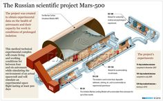 Mars-500 infographic. This Russian scientific project  was created to obtain experimental data on the health of astronauts and their capacity for work in conditions of prolonged isolation.