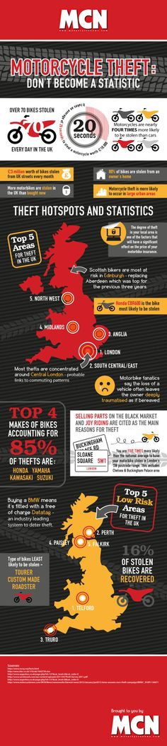Motorcycle theft, don\'t become a statistic