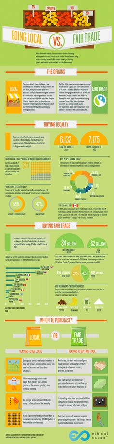 Going Local vs Fair Trade. Infogram.