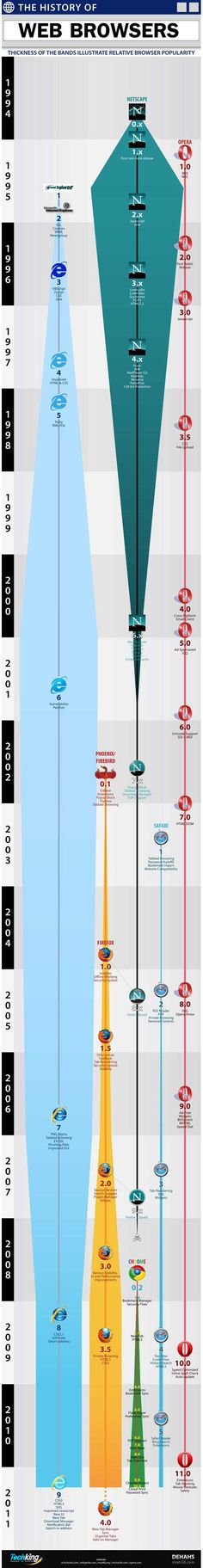 The History of Web Browsers #firefox #opera #netscape #explorer