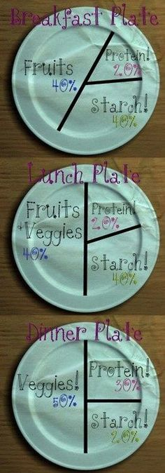 Food Portions#Repin By:Pinterest++ for iPad#