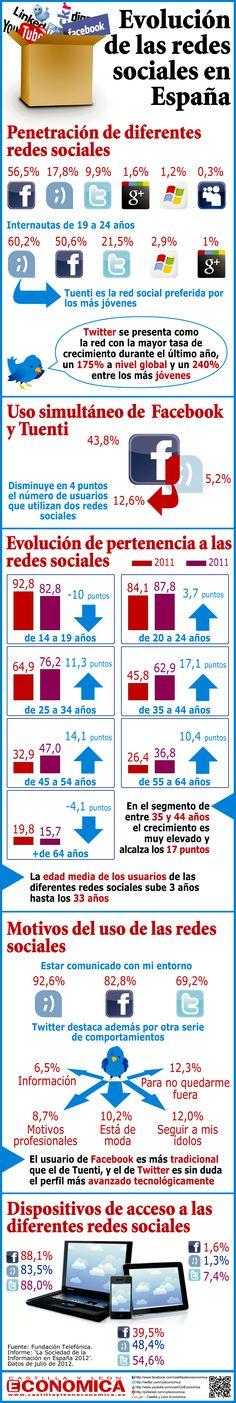 Evolución de las Redes Sociales en España. #Infografía en español #CommunityManager #RedesSociales #MarketingOnline #InternetMarketing #Infografia #CapacitaciónOnline
