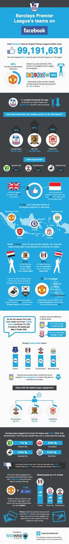 ¿Cómo es la competencia en Facebook entre los equipos de la Liga Premier? #SMSports #SocialMedia #Facebook #Barclays