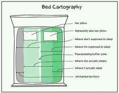 bed cartography... So funny.