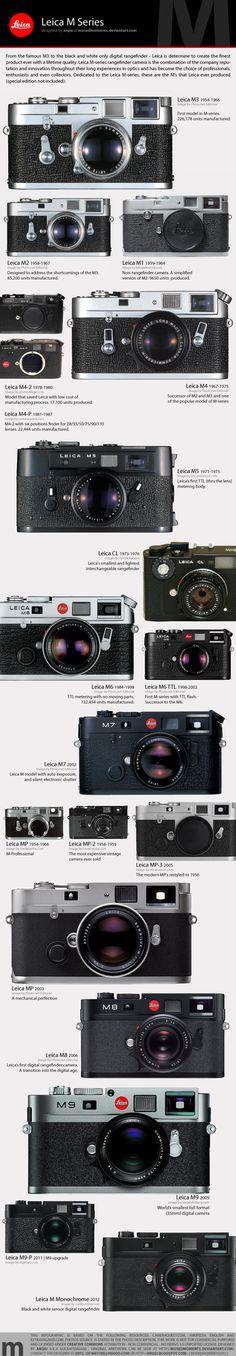 Leica Camera History