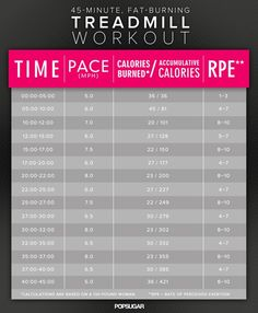 45-Minute Treadmill Workout intervals to torch calories and burn belly fat. Adjust speeds for your own needs - interval training can be used by everyone, regardless of fitness level :) treadmil workout, fit, interval workouts, treadmill workouts, burn calories, 45minut treadmil, treadmills, fat burning, belli fat