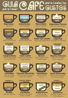 All coffee variations