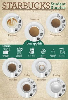 Starbucks student staples #infographic