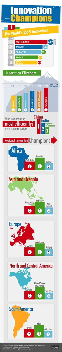 #Infographic: Innovation Champions - The Top 5 Innovative Countries