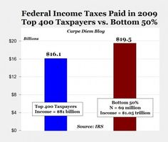 When you have only 400 Americans paying almost as much in federal income taxes as the entire bottom 50% of American filing income tax returns, I think we can dismiss any notion of the rich not paying their fair share of taxes.