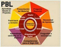 Un gráfico sobre Aprendizaje Basado en Proyectos