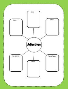 Adjective word map... remember to use outlines and other methods of organizing for logical/sequential learners