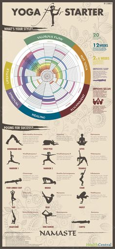 Yoga for Starters - Namaste by HealthCentral: (A couple of errors in names of poses but nonetheless pretty cool.)  #Infographic #Yoga