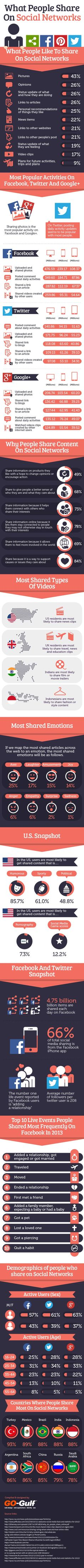 What (And Why) Do People Share On Social Networks?