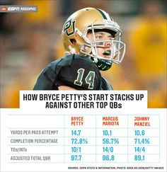 ESPN The Magazine compares #Baylor's Bryce Petty to other Heisman-candidate QBs. (via ESPNmag on Twitter) #SicEm