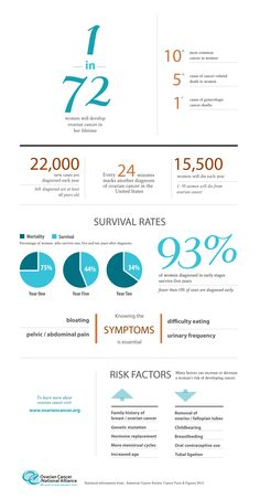 About ovarian cancer (infographic)