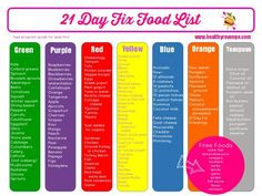 21 Day Fix food list #21dayfix #momfriendly