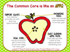 Helping kids and (teachers) understand what the common core is all about from What the Teacher Wants!: Common Core {Kid-Friendly}