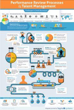 #HR #HRTech #Infographic Fm @Carol Dolin Abt Performance Review Processes and #TalentManagement