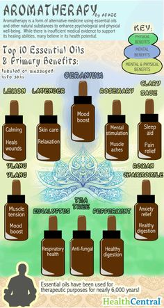 Aromatherapy oils #infographic #health #natural #holistic #wellness