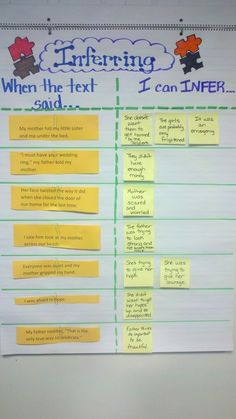 Inference chart from ELA in the Middle | Middle School English Language Arts