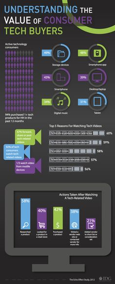 #Infographic: Understanding the Value of Consumer #Tech Buyers . 92% of tech consumers watch tech-related videos