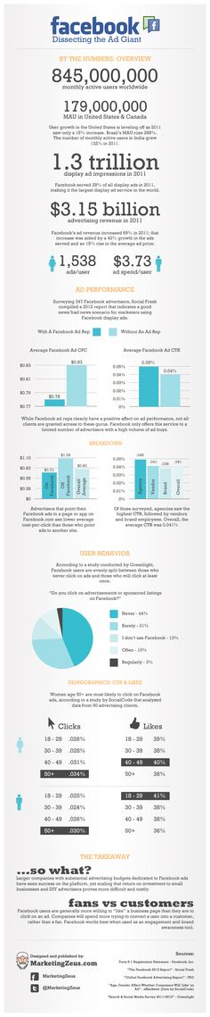 social media marketing, mejor provecho, ad giant, facebook advertis, dissect, number, como sacar, infograph, sacar mejor