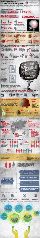 Shell Shock or PTSD.    #ptsd #facts #stress #trauma #military