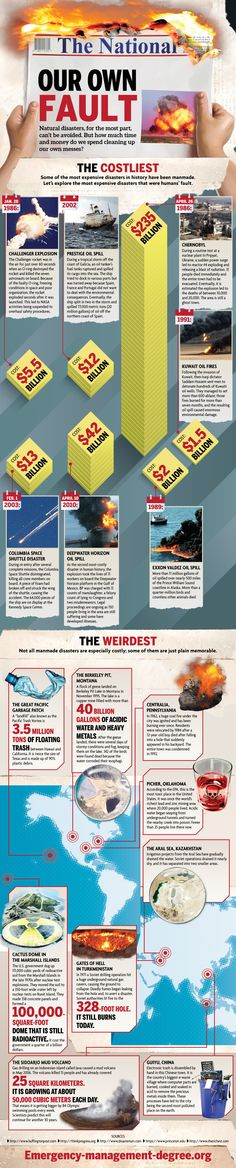 Costliest Man-Made Disasters