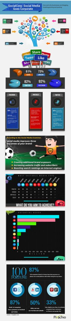 Social Media goes corporate #infographic