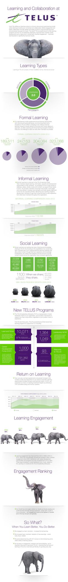 A practical infographic from TELUS.
