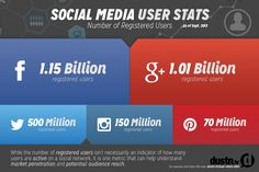 8K15722099299K SHARESIt is a very exciting time in social media and stats are a hot topic. In light of a recent milestone for Google+ surpassing more than 1 billion registered users, now is a perfect time to take a look at the top social networks and what their user numbers are. In case you missed8K15722099299K SHARES …8K15722099299K SHARES