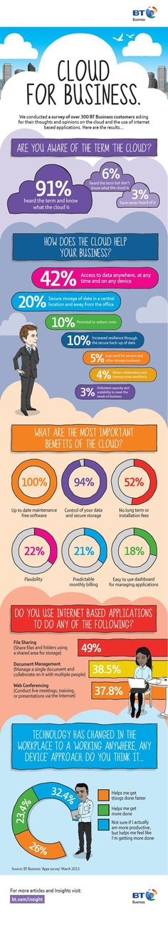 Cloud for business #infografia #infographic #internet
