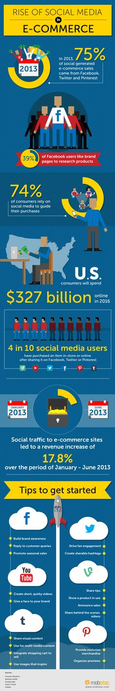 Rise of #SocialMedia in #ecommerce - mobstac #infographic
