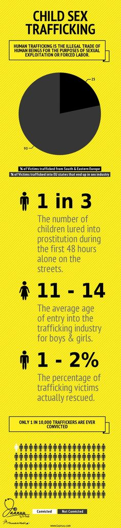 About Child Sex Trafficking #Infographic