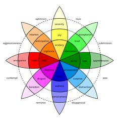 What Is The Wheel Of Emotions In Color Psychology?