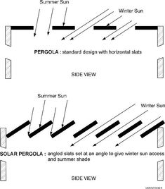 Solar pergola - lets in the winter sun but keeps it out in summer #Energia